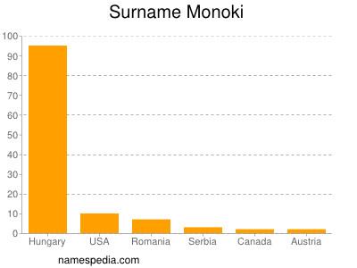 Surname Monoki