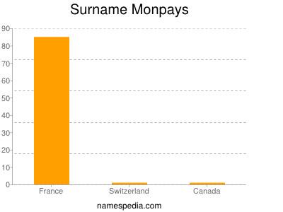 Surname Monpays