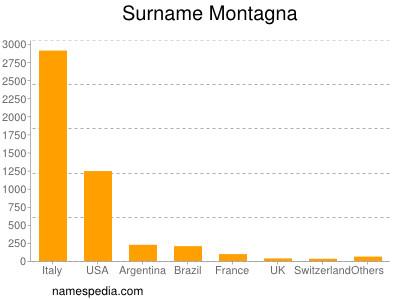 Familiennamen Montagna