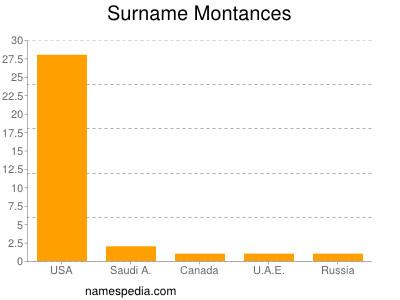 Surname Montances