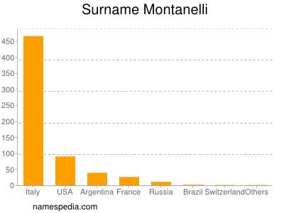 Surname Montanelli