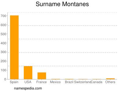 Familiennamen Montanes
