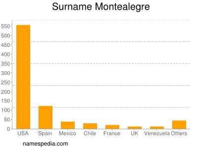 Surname Montealegre