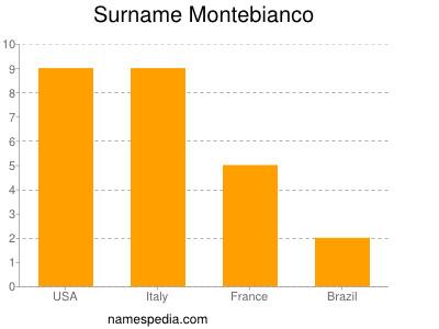 Surname Montebianco