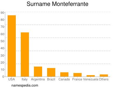 Surname Monteferrante