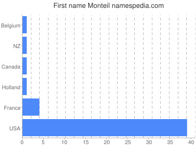 Given name Monteil