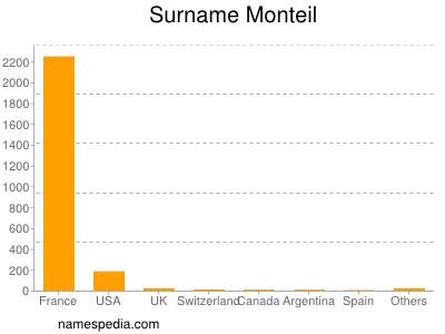 Surname Monteil