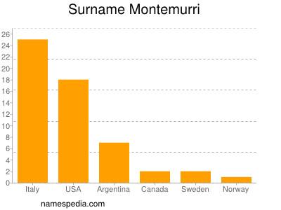 Surname Montemurri