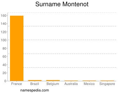 Surname Montenot