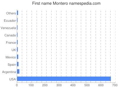 Given name Montero