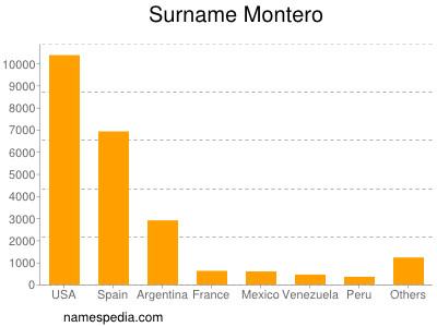 Surname Montero