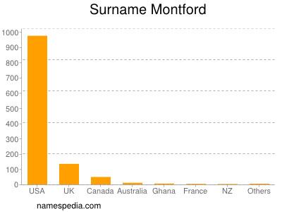 Surname Montford