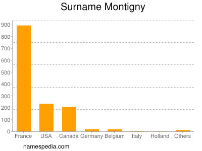 Surname Montigny