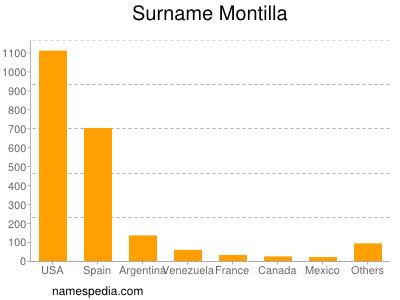 Familiennamen Montilla