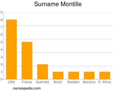 Familiennamen Montille