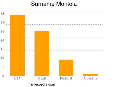 Surname Montoia