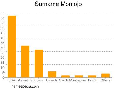 Surname Montojo