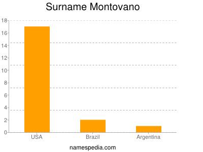 Surname Montovano