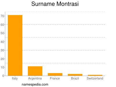 Surname Montrasi