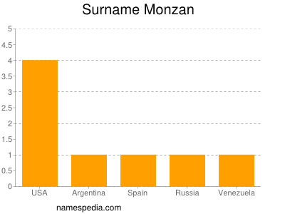 Surname Monzan