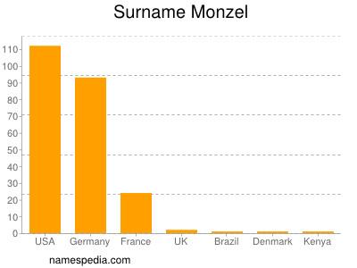 Surname Monzel
