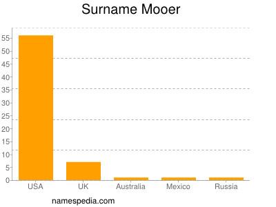 Surname Mooer
