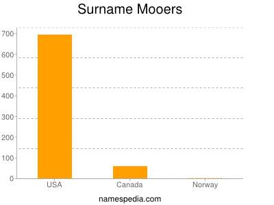 Surname Mooers