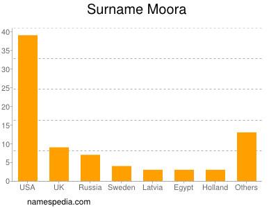 nom Moora