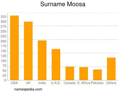 Surname Moosa