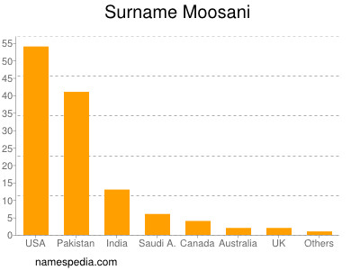 Surname Moosani
