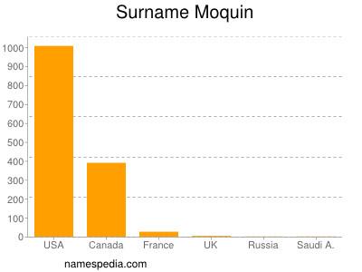 Surname Moquin