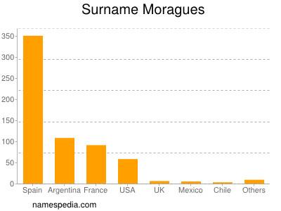Surname Moragues