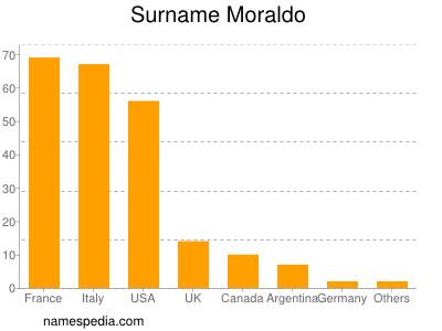 Surname Moraldo