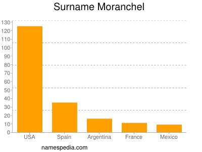 Familiennamen Moranchel