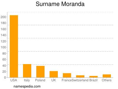 Surname Moranda