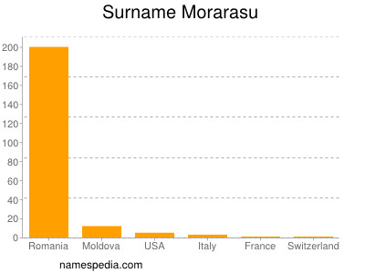 Surname Morarasu