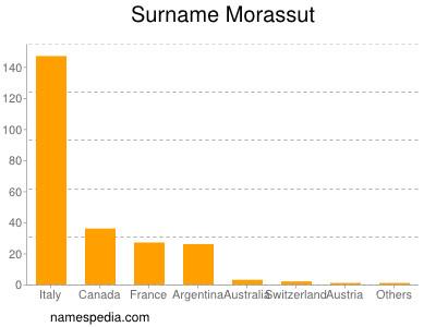 Surname Morassut