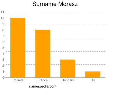 Surname Morasz
