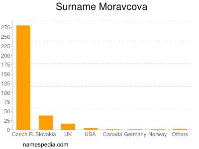 Surname Moravcova