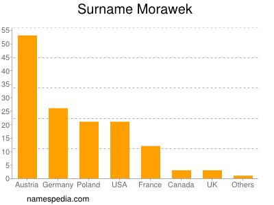 Surname Morawek