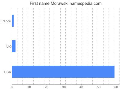 Given name Morawski