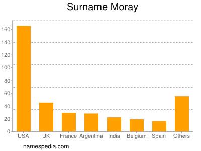 Surname Moray