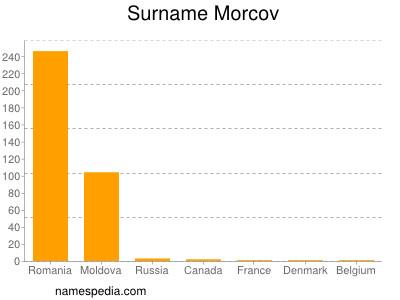 Surname Morcov