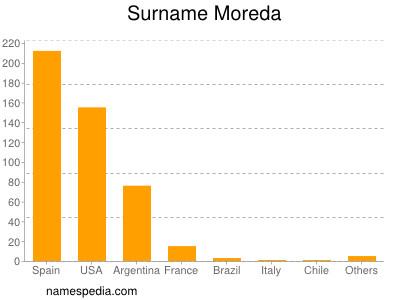 Surname Moreda