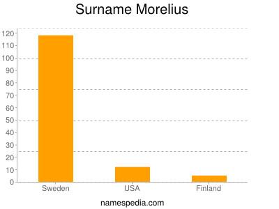 Surname Morelius