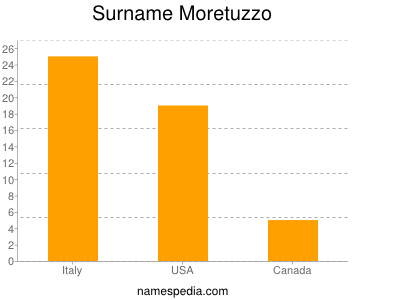 Surname Moretuzzo