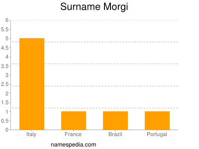 Surname Morgi