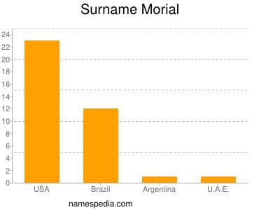 Surname Morial