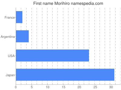 Given name Morihiro