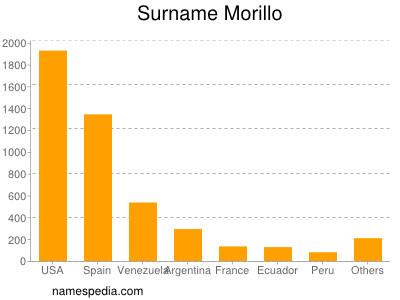 Surname Morillo